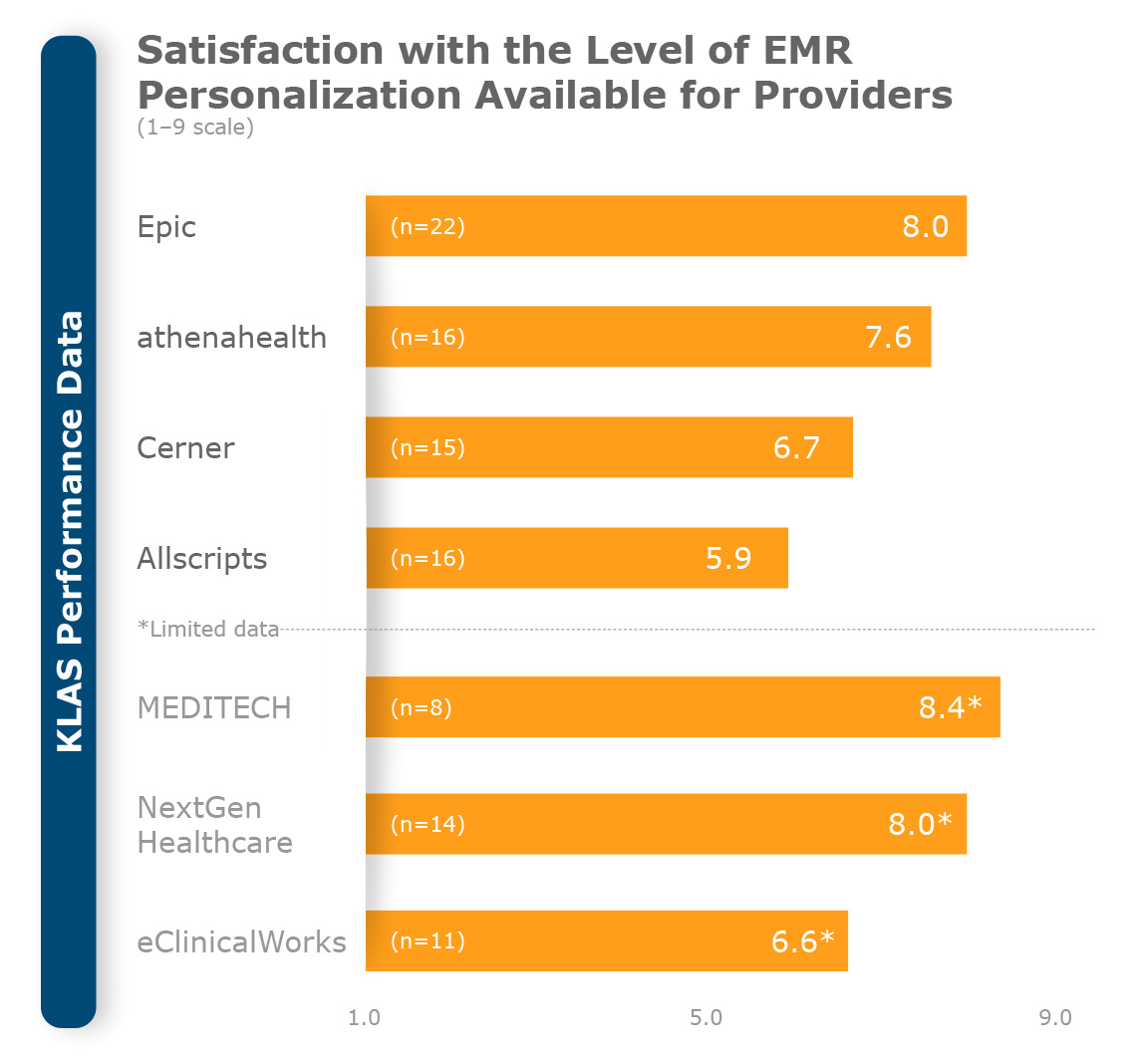 KLAS Performance Data - Satisfaction with the level of EMR personalization available for providers (MEDITECH numbers in focus)