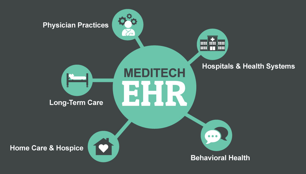 Interoperable EHR Diagram